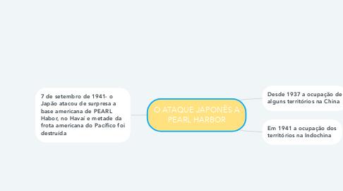 Mind Map: O ATAQUE JAPONÊS A PEARL HARBOR