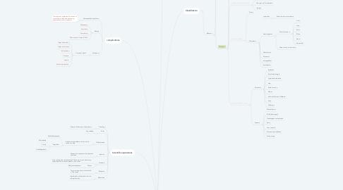 Mind Map: neoplasia