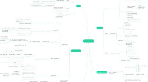 Mind Map: Члени речення