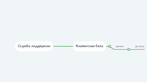 Mind Map: Служба поддержки