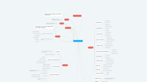 Mind Map: Cognitive Developmental theory