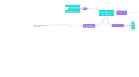 Mind Map: LA TRIDIMENSIONALIDAD DEL DERECHO