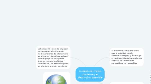 Mind Map: cuidado del medio ambiente y el desarrollo sostenible