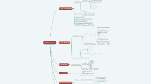 Mind Map: FIT TRACK - 45 DIAS
