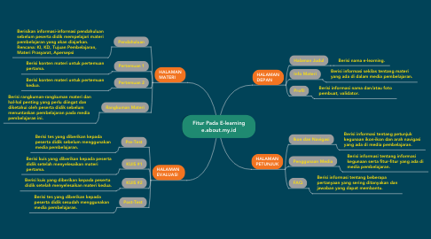 Mind Map: Fitur Pada E-learning e.about.my.id