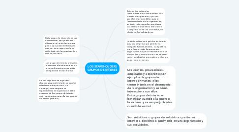 Mind Map: LOS STAKEHOLDERS GRUPOS DE INTERES
