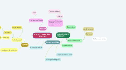 Mind Map: HORTAS COMUNITÁRIAS VIDA FELIZ