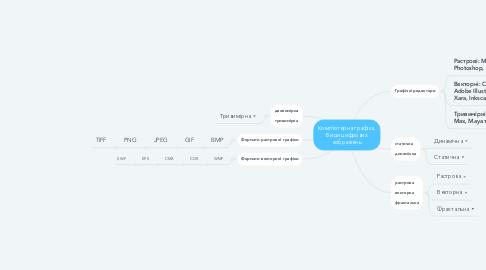 Mind Map: Комп'ютерна графіка. Види цифрових зображень
