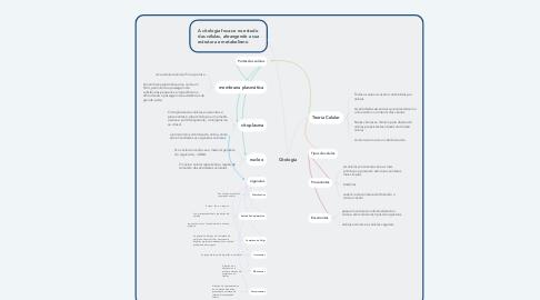 Mind Map: Citologia