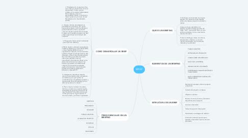 Mind Map: BRIEF