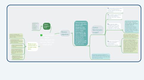 Mind Map: APLICATIVO PARA DENUNCIAS DE INFRAÇÕES DE TRÂNSITO