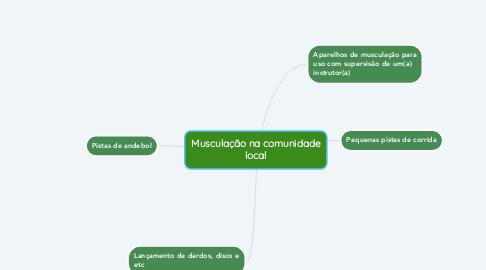 Mind Map: Musculação na comunidade local