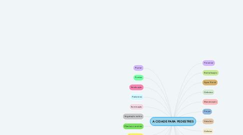 Mind Map: A CIDADE PARA PEDESTRES