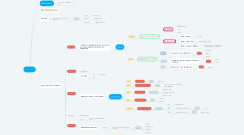 Mind Map: histologia