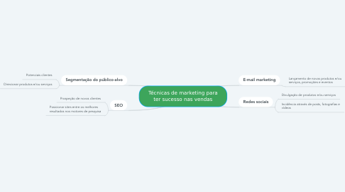 Mind Map: Técnicas de marketing para ter sucesso nas vendas