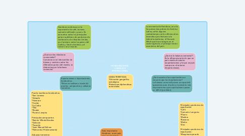 Mind Map: HONDURAS EN EL CONTEXTO INTERNACIONAL