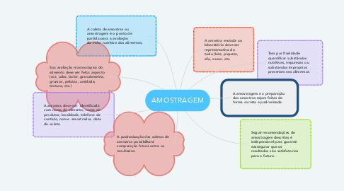 Mind Map: AMOSTRAGEM