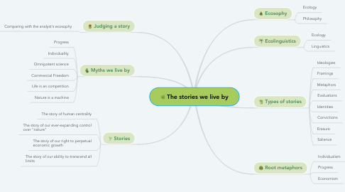 Mind Map: The stories we live by