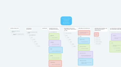 Mind Map: Escenarios, saberes y sistemas de enseñanza aprendizaje y proyecto aula