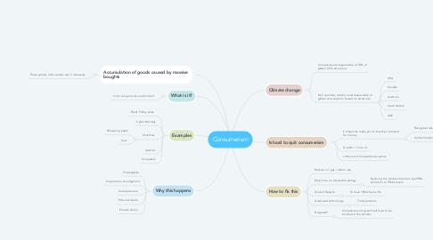 Mind Map: Consumerism