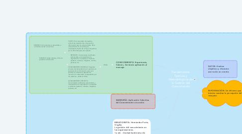 Mind Map: Fundamentos Teóricos y Metodológicos de la Gestión del Conocimiento