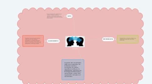 Mind Map: GESTION DEL CONOCIMIENTO
