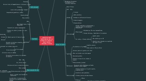Mind Map: ARQUITECTURA NEOCLÁSICA EN LA CIUDAD DE MÉXICO - JUAN MIGUEL RAMÍREZ PISTER