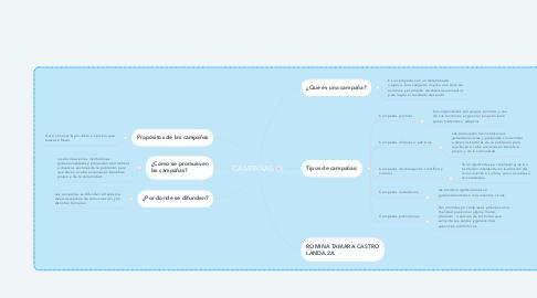 Mind Map: CAMPAÑAS