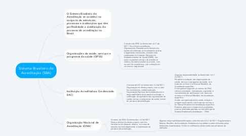 Mind Map: Sistema Brasileiro de Acreditação (SBA)