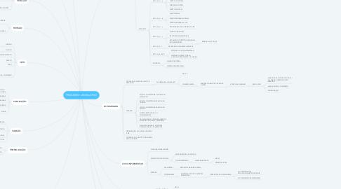Mind Map: PROCESSO LEGISLATIVO