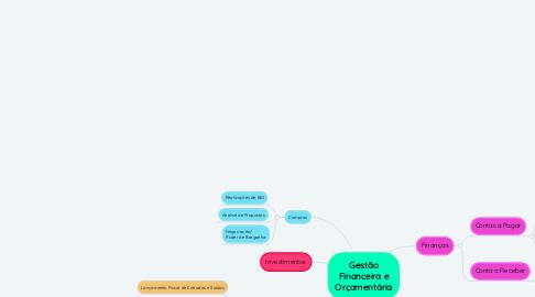 Mind Map: Gestão Financeira e Orçamentária
