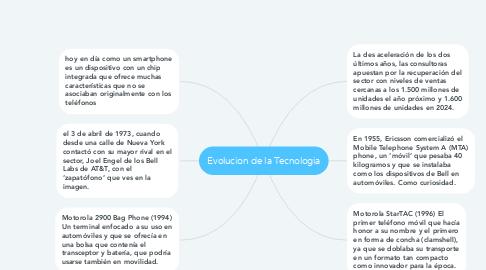 Mind Map: Evolucion de la Tecnologia