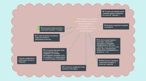 Mind Map: Составление сценария  празднования детского  дня рождения и проведение 1-го выступления га этом праздновании