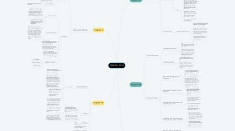 Mind Map: ANTHRO 100 (2)