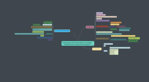 Mind Map: Educação Básica e Educação Profissional e Tecnológica. Dualidade histórica e perspectivas de integração.