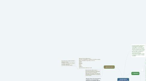 Mind Map: COMPOSTOS ORGÂNICOS NOS ALIMENTOS