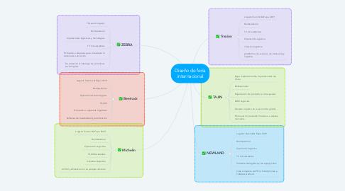 Mind Map: Diseño de feria internacional