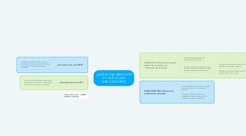 Mind Map: ¿QUÈ ES UNA DIRECCIÒN IP Y QUÈ ES UNA DIRECCIÒN DNS?