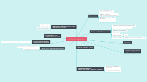 Mind Map: Sistematizar nuestras ideas
