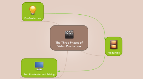 Mind Map: The Three Phases of Video Production