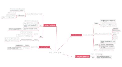Mind Map: Samenwerkingspartners 2.0