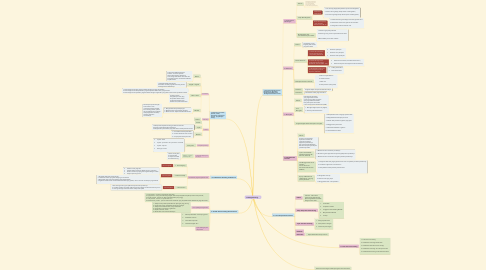 Mind Map: Psikologi Konseling