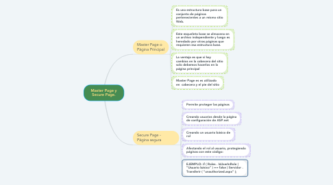 Mind Map: Master Page y Secure Page.