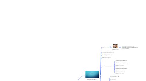 Mind Map: Opstarten Fablab