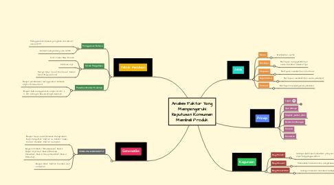 Mind Map: Analisis Faktor Yang Mempengaruhi Keputusan Konsumen Membeli Produk