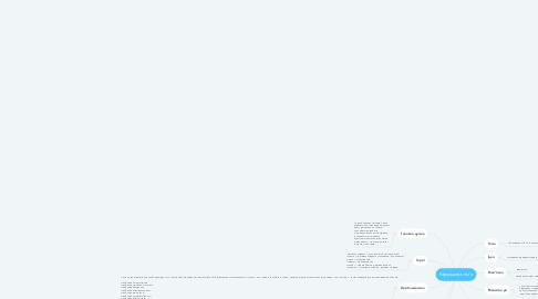 Mind Map: Кардашева сім'я