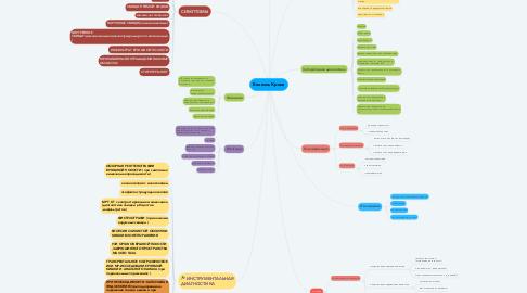 Mind Map: Болезнь Крона