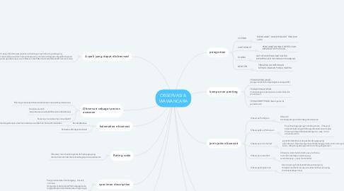 Mind Map: OBSERVASI & WAWANCARA