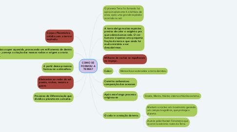 Mind Map: COMO SE FORMOU A TERRA?