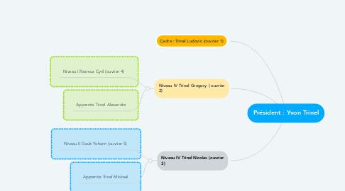 Mind Map: Président : Yvon Trinel